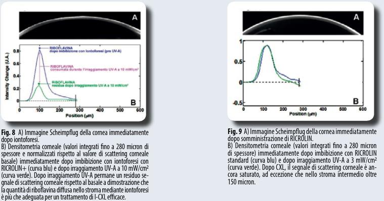 Corneal iontophoresis