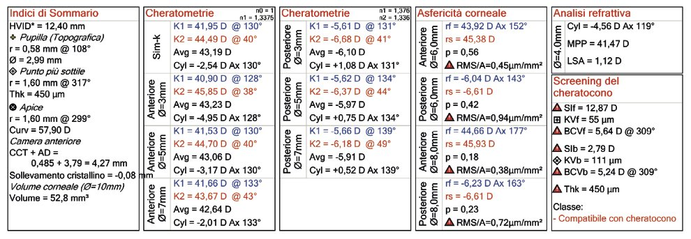keratometries 2