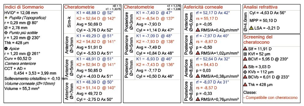 keratometries